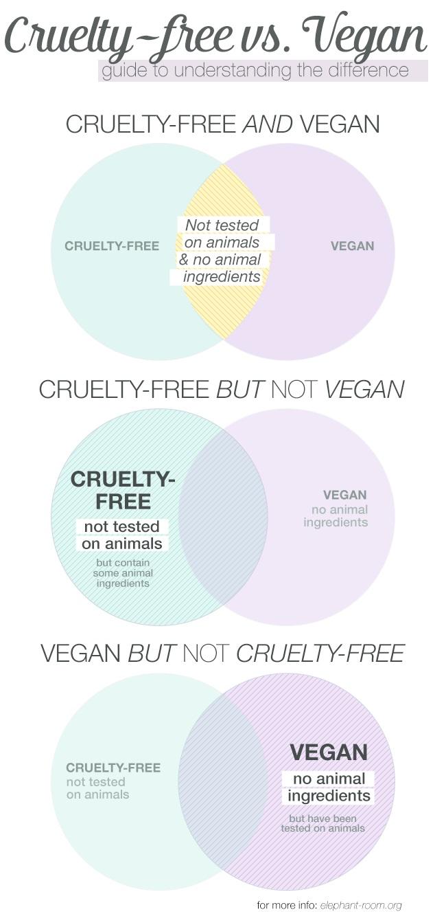 crueltyfree-vs-vegan-full